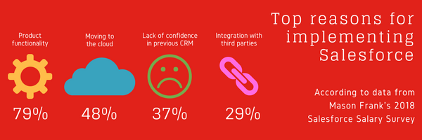 Top reasons for implementing Salesforce