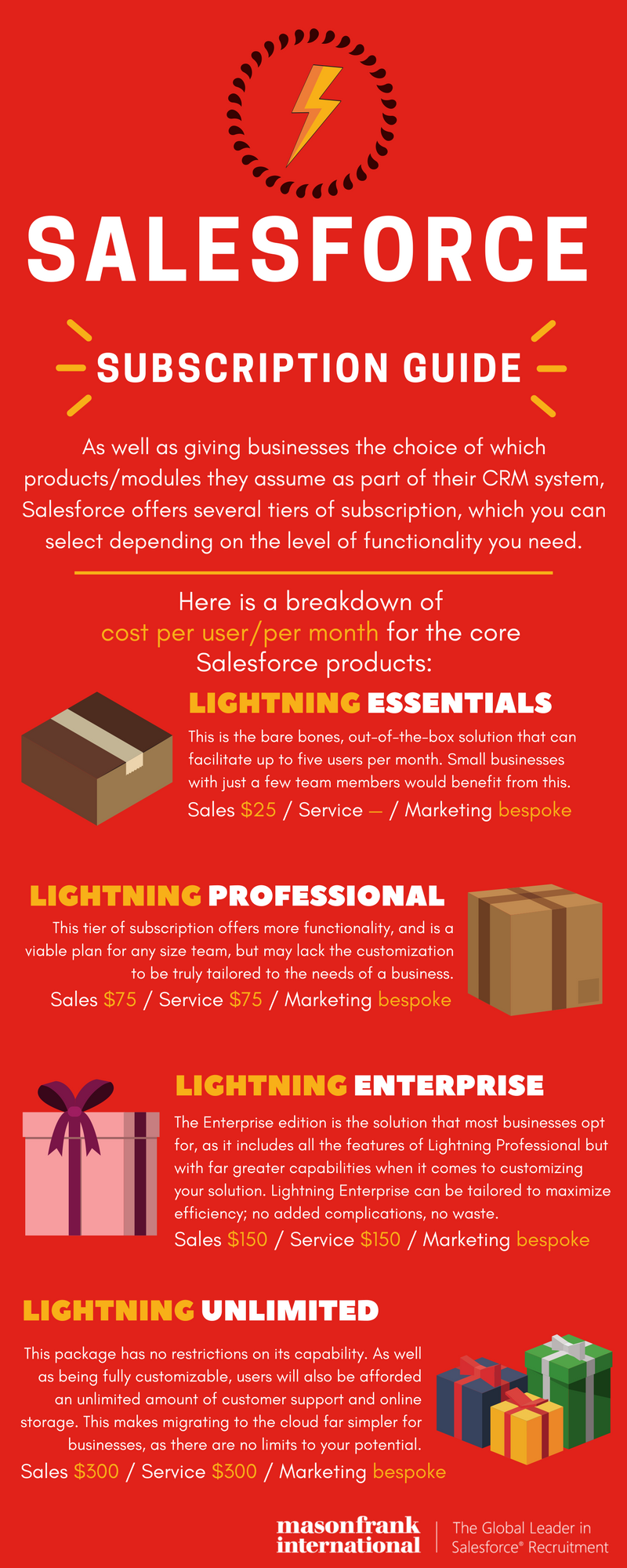Salesforce subscription pricing guide infographic